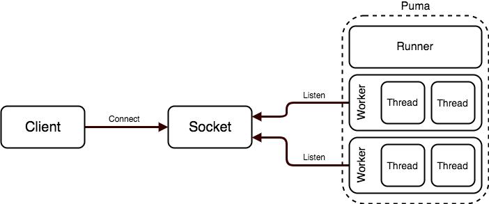File: Architecture — Puma-5.3.2